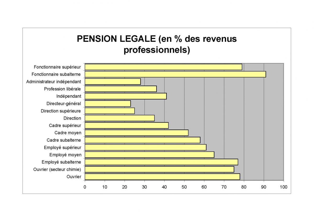 Pension légale (en % des revenus professionnels)